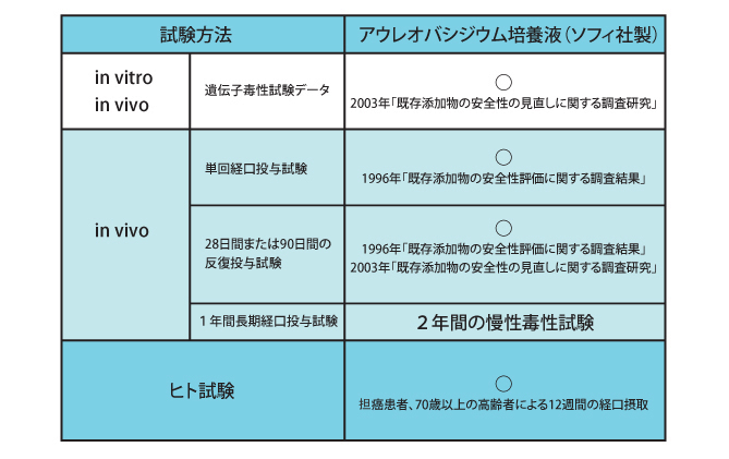 β-1,3-1,6-グルカングルカンの安全性と品質